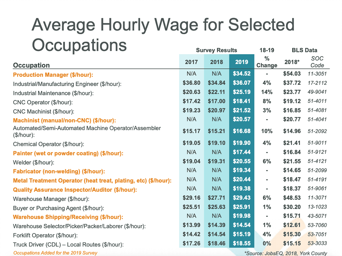 average hourly wages