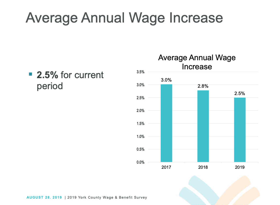 average annual wage increase