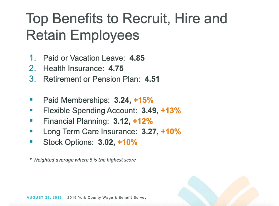top benefits to recruit, hire and retain employees