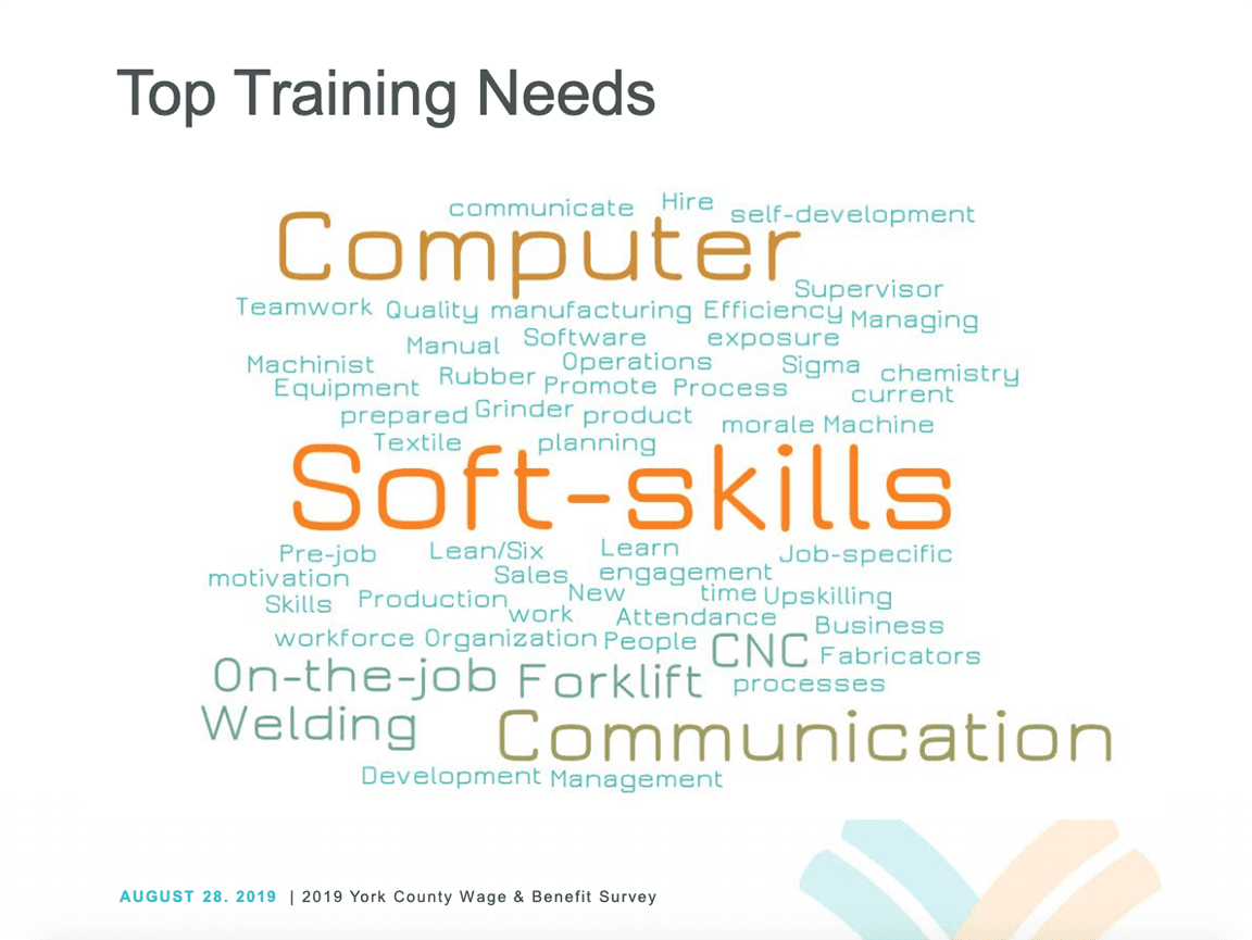 top training needs